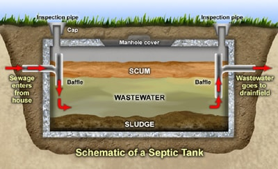 Keith Paap Cleansing Services Septic Tank Cleaning Branyan