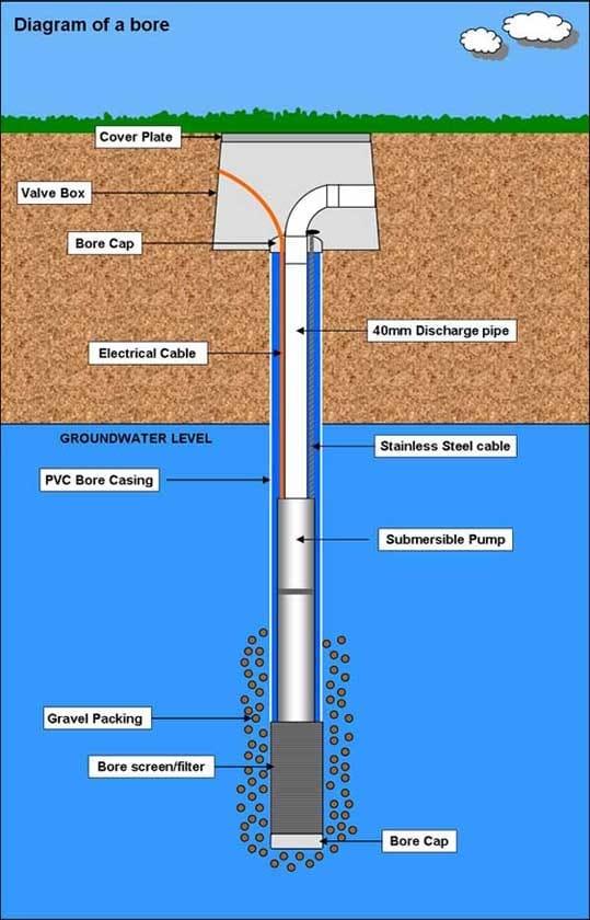 Aquasearch Drilling Contractors Boring Amp Drilling